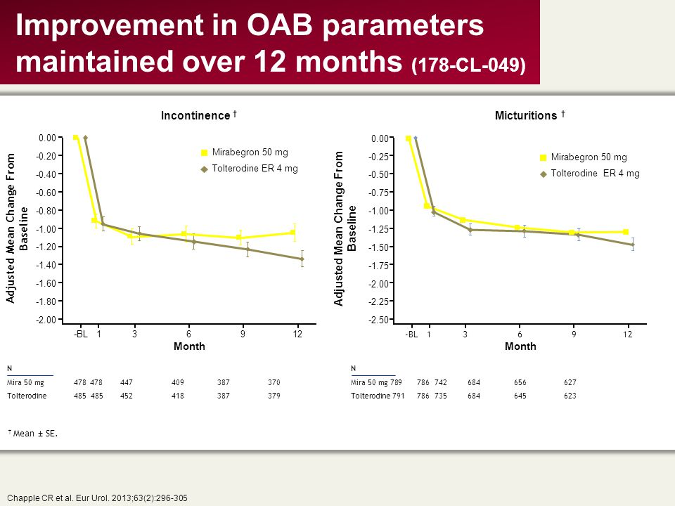 Improvement in OAB parameters maintained over 12 months (178-CL-049)