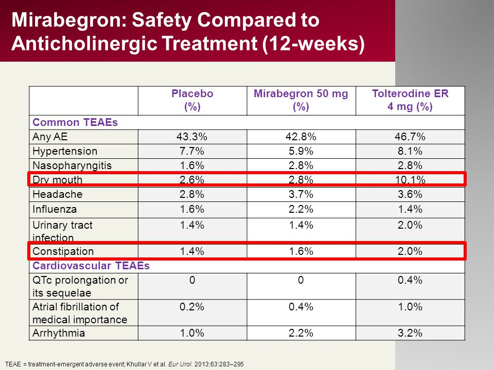 Mirabegron: Safety Compared to Anticholinergic Treatment (12-weeks)