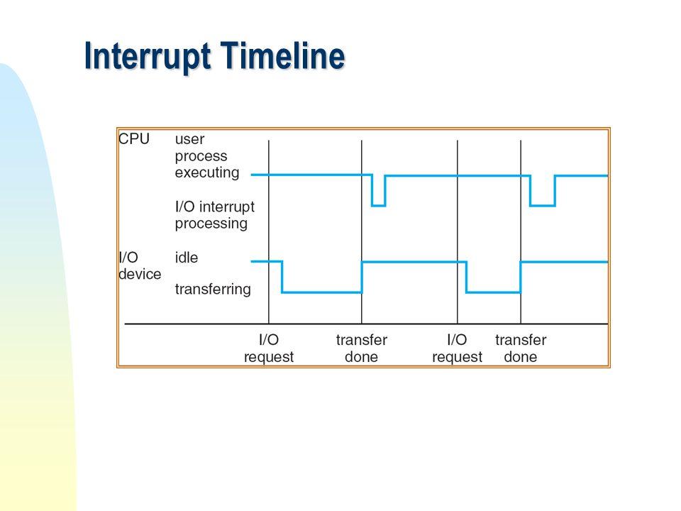 Interrupt Timeline