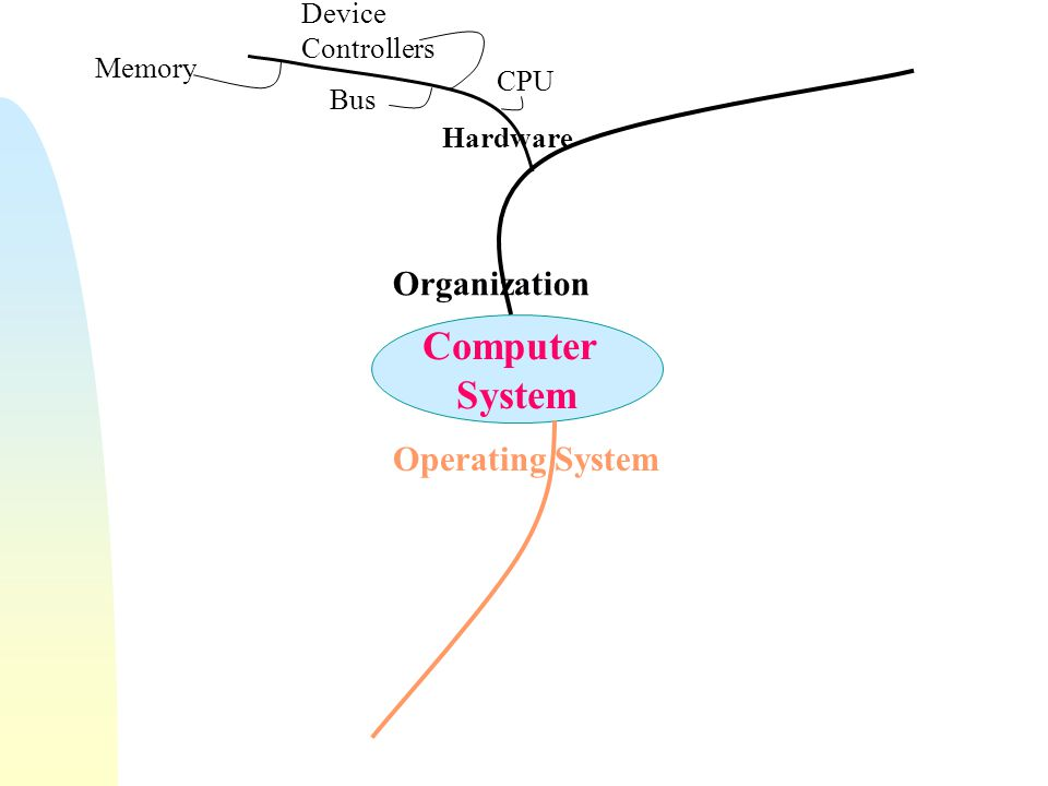 Computer System Organization Operating System Device Controllers