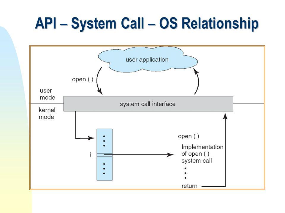 API – System Call – OS Relationship