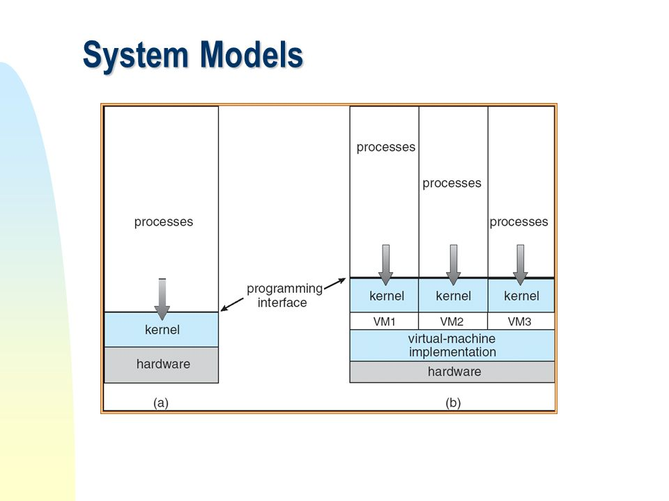 System Models (a) Nonvirtual machine (b) virtual machine
