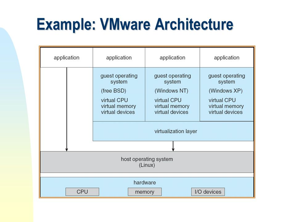 Example: VMware Architecture
