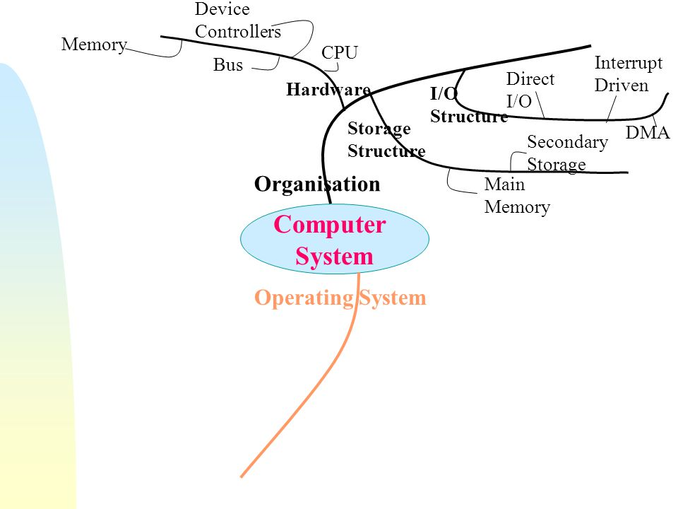 Computer System Organisation Operating System Device Controllers