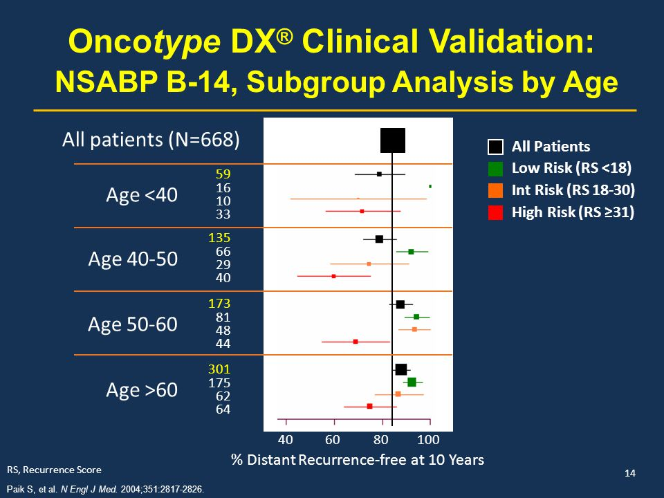 Oncotype DX® Clinical Validation: NSABP B-14, Subgroup Analysis by Age
