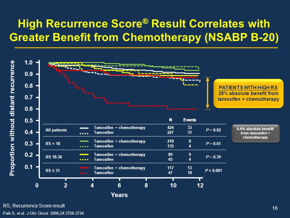High Recurrence Score® Result Correlates with Greater Benefit from Chemotherapy (NSABP B-20)