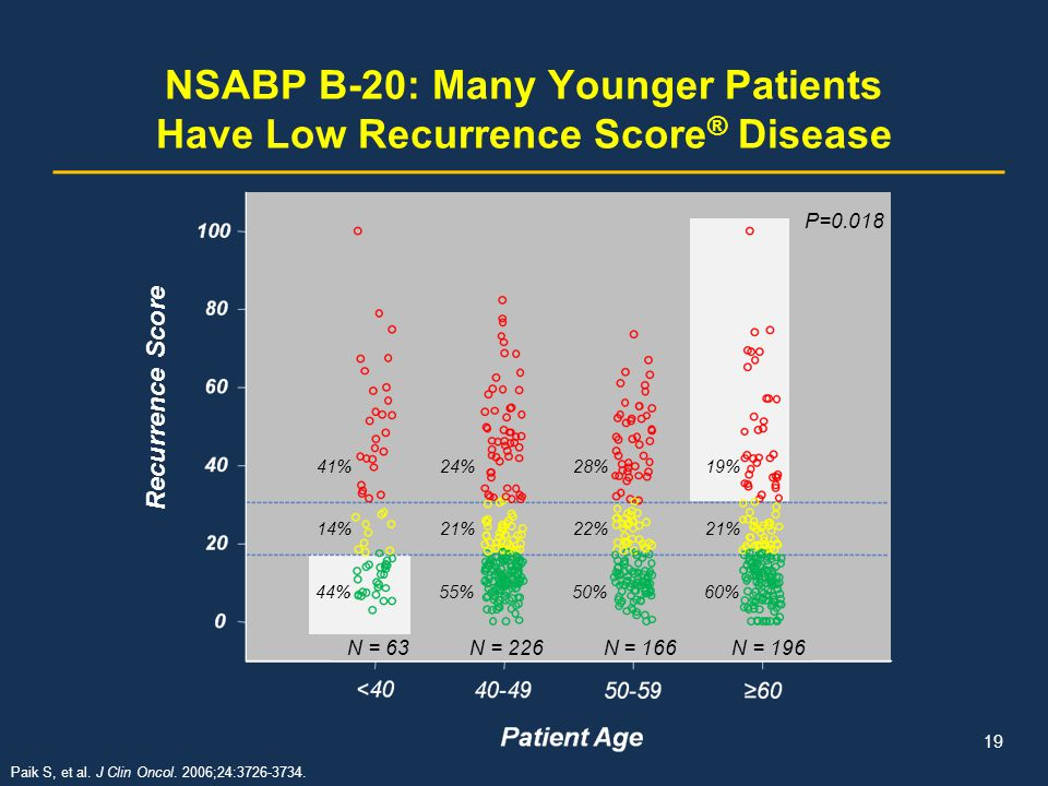 NSABP B-20: Many Younger Patients Have Low Recurrence Score® Disease