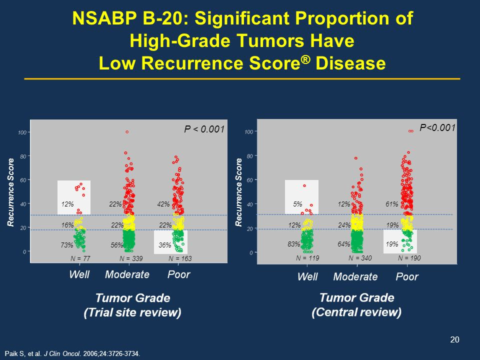 NSABP B-20: Significant Proportion of High-Grade Tumors Have Low Recurrence Score® Disease