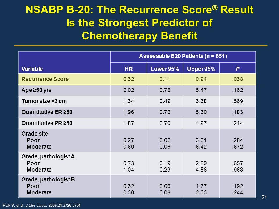 Assessable B20 Patients (n = 651)