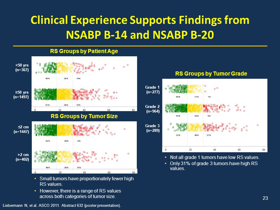 Clinical Experience Supports Findings from NSABP B-14 and NSABP B-20