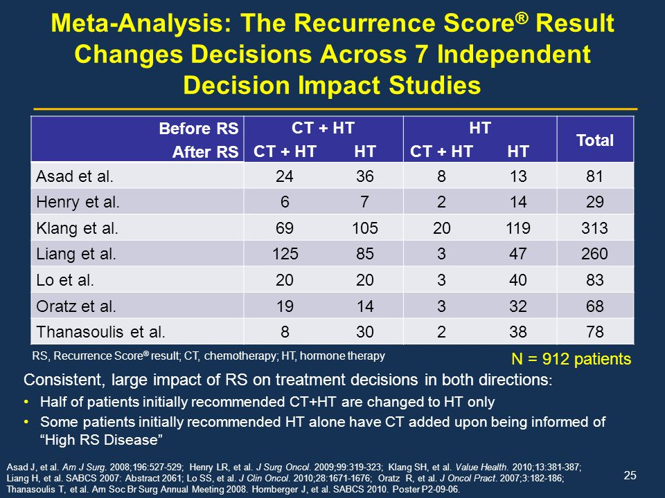 Meta-Analysis: The Recurrence Score® Result Changes Decisions Across 7 Independent Decision Impact Studies