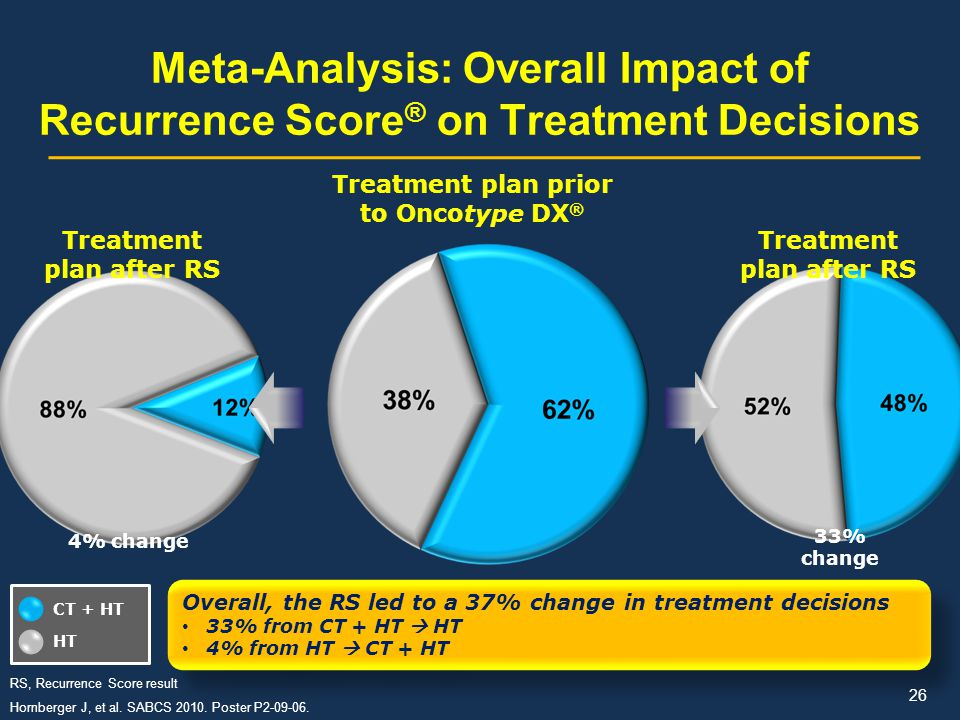 Meta-Analysis: Overall Impact of Recurrence Score® on Treatment Decisions