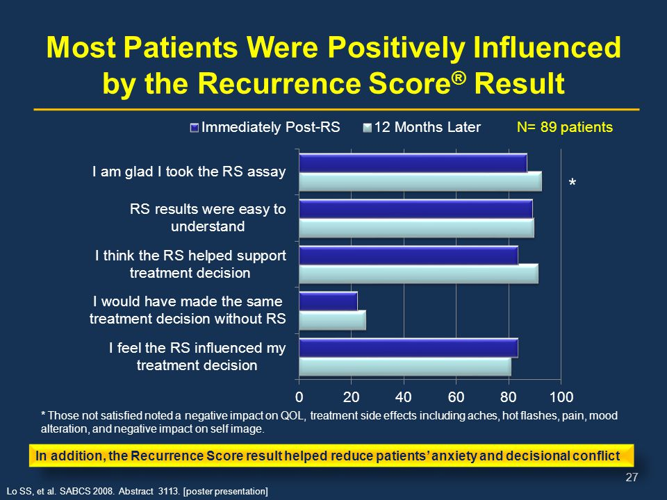 Most Patients Were Positively Influenced by the Recurrence Score® Result