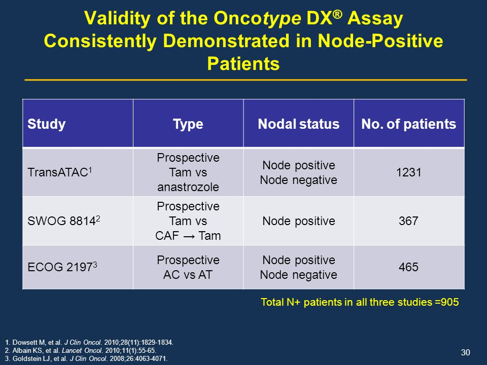 Validity of the Oncotype DX® Assay Consistently Demonstrated in Node-Positive Patients