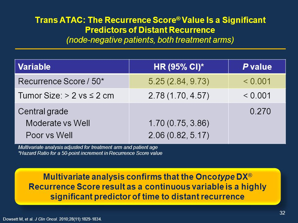 Trans ATAC: The Recurrence Score® Value Is a Significant Predictors of Distant Recurrence (node-negative patients, both treatment arms)