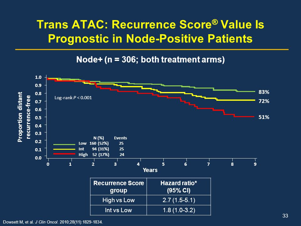 Trans ATAC: Recurrence Score® Value Is Prognostic in Node-Positive Patients