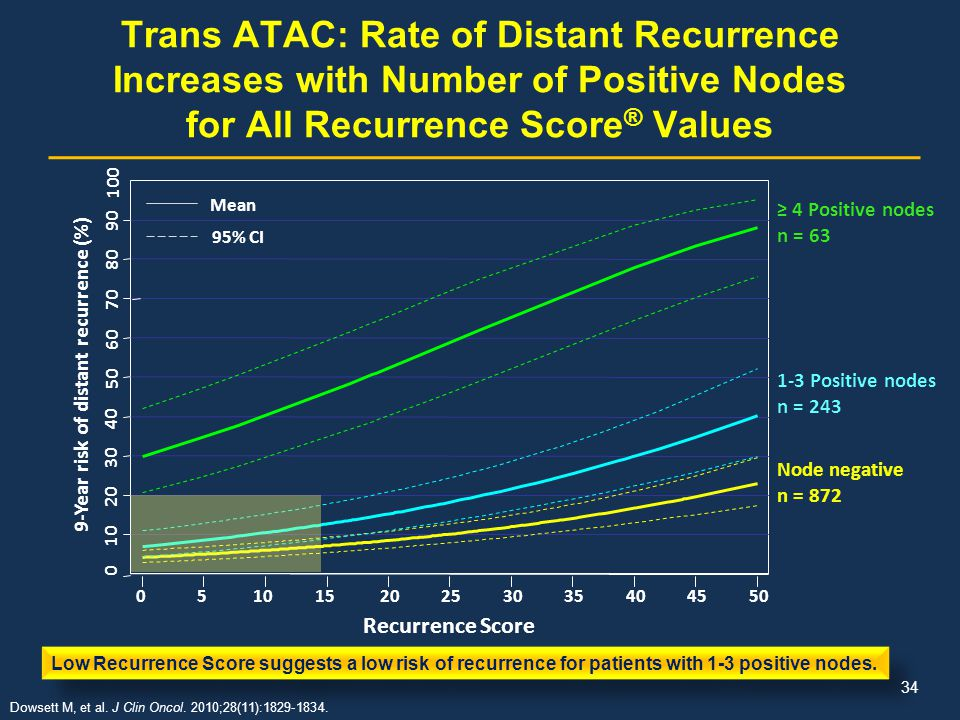 9-Year risk of distant recurrence (%)