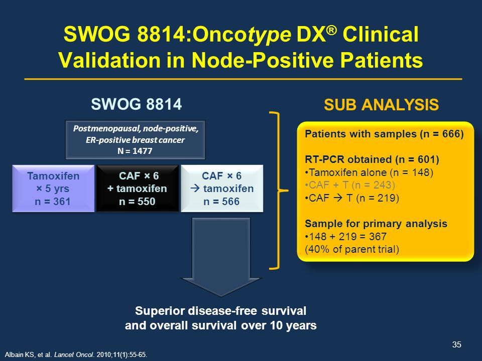 SWOG 8814:Oncotype DX® Clinical Validation in Node-Positive Patients