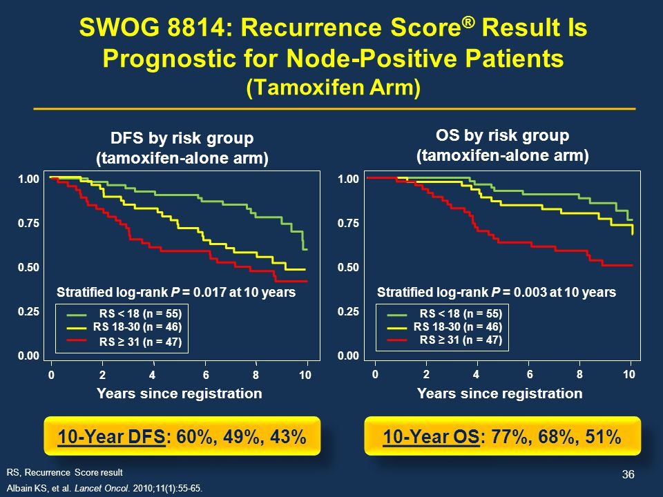 SWOG 8814: Recurrence Score® Result Is Prognostic for Node-Positive Patients (Tamoxifen Arm)