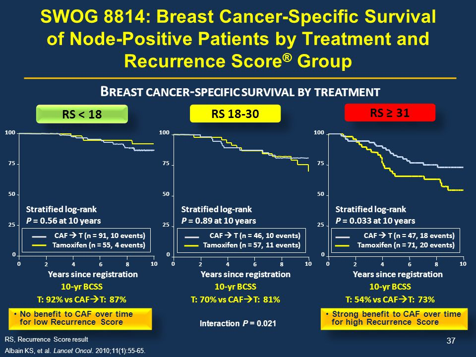 Breast cancer-specific survival by treatment
