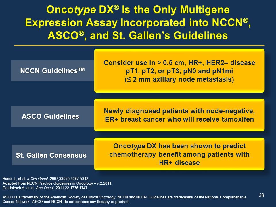 Oncotype DX® Is the Only Multigene Expression Assay Incorporated into NCCN®, ASCO®, and St. Gallen's Guidelines