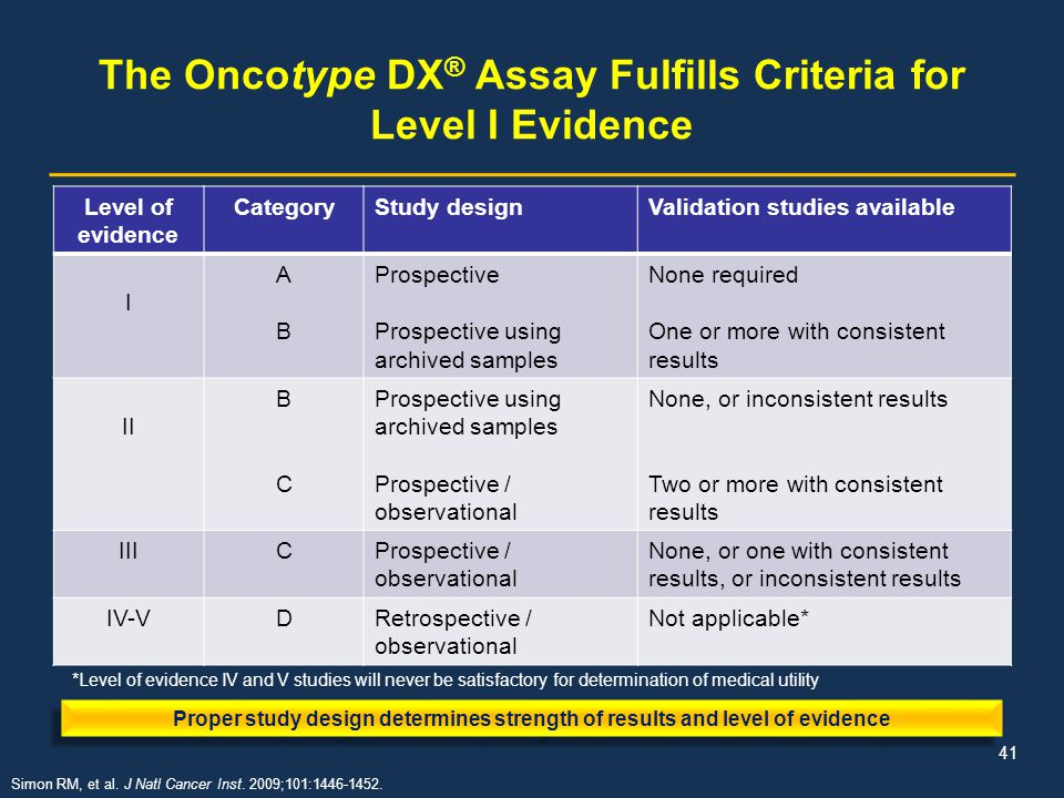 The Oncotype DX® Assay Fulfills Criteria for Level I Evidence