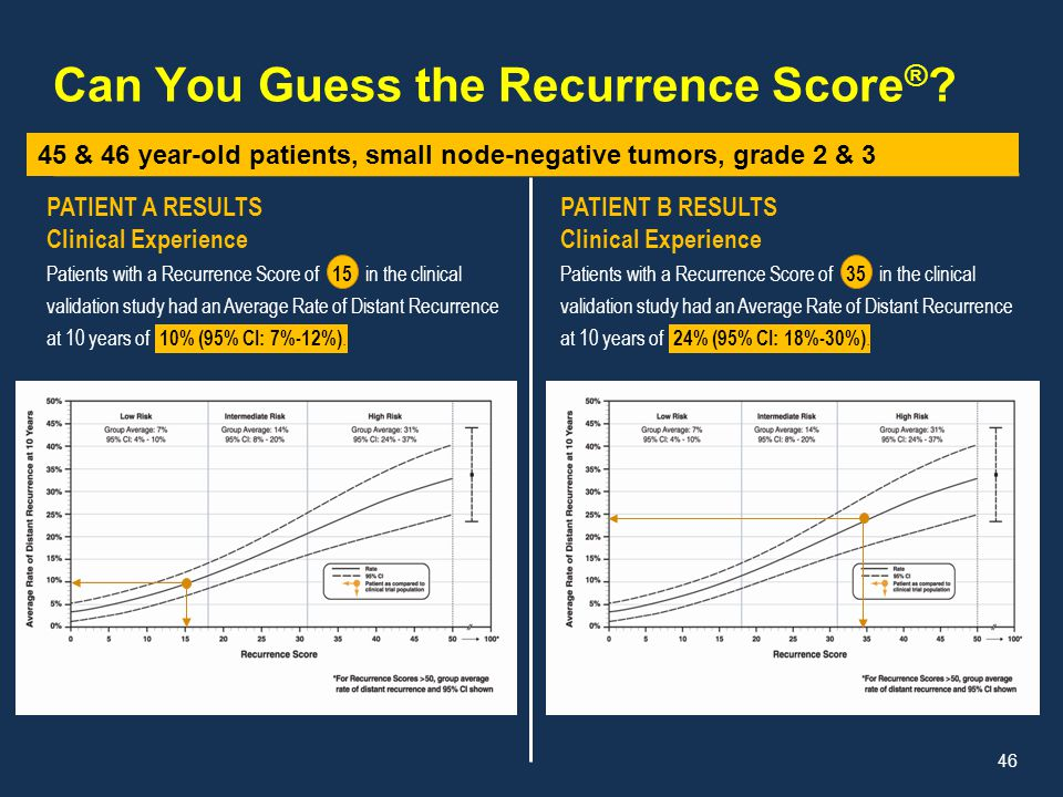 Can You Guess the Recurrence Score®