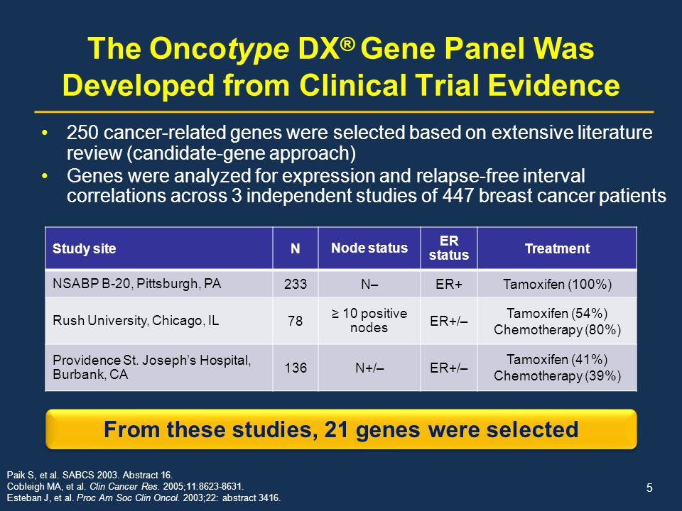 The Oncotype DX® Gene Panel Was Developed from Clinical Trial Evidence