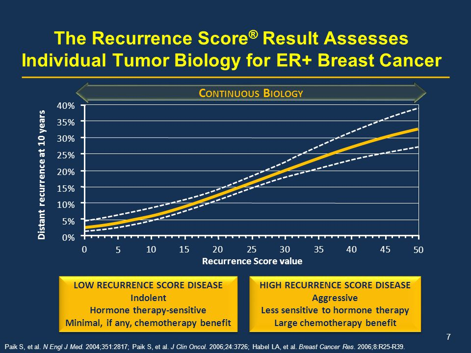 The Recurrence Score® Result Assesses Individual Tumor Biology for ER+ Breast Cancer