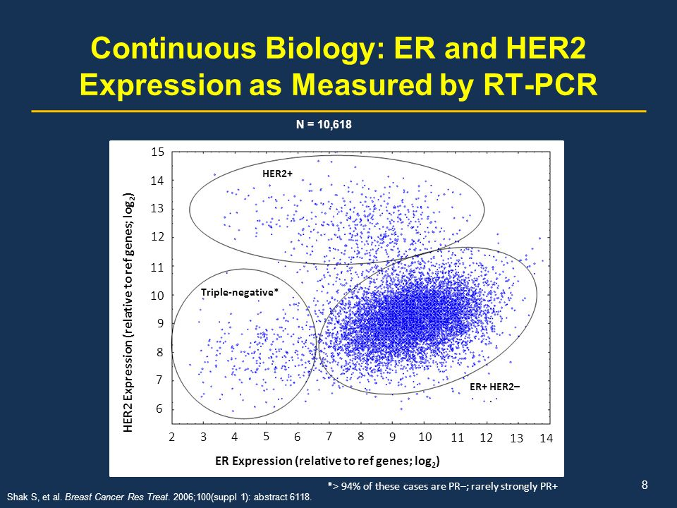 Continuous Biology: ER and HER2 Expression as Measured by RT-PCR