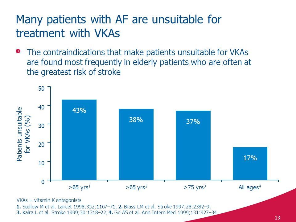 Many patients with AF are unsuitable for treatment with VKAs