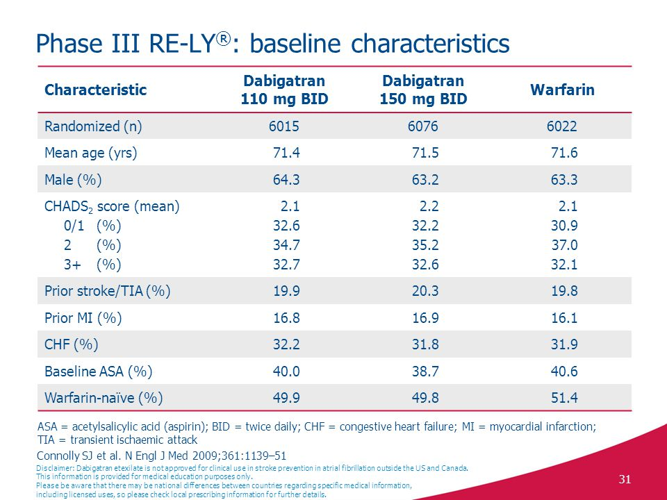 Phase III RE-LY®: baseline characteristics