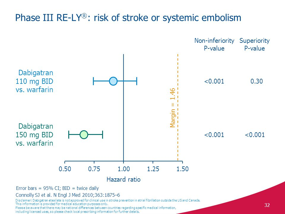 Phase III RE-LY®: risk of stroke or systemic embolism