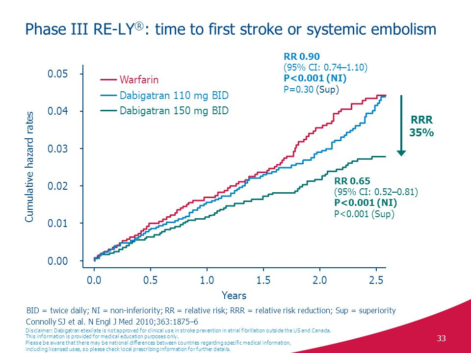 Phase III RE-LY®: time to first stroke or systemic embolism