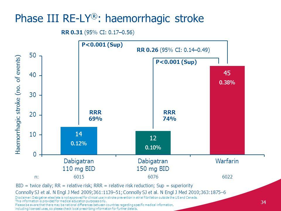 Phase III RE-LY®: haemorrhagic stroke
