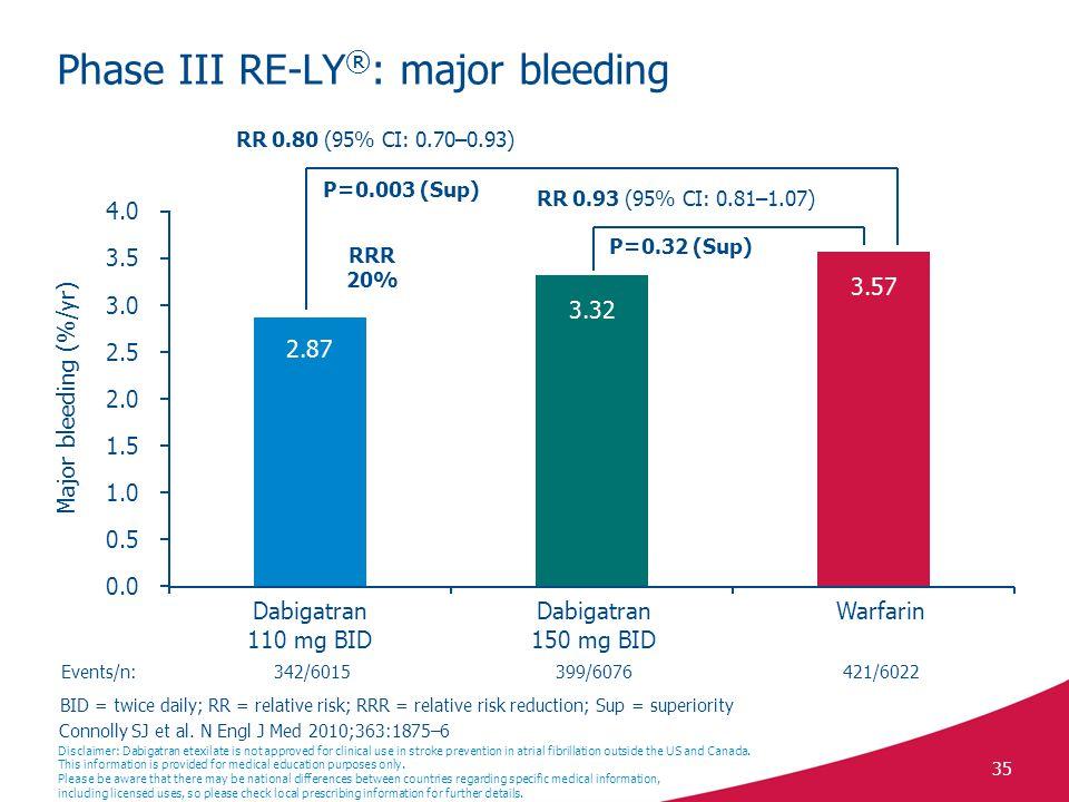 Phase III RE-LY®: major bleeding