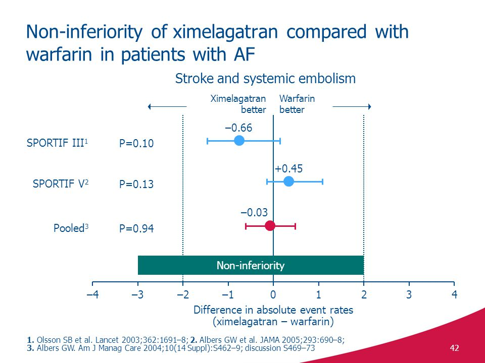 Non-inferiority of ximelagatran compared with warfarin in patients with AF
