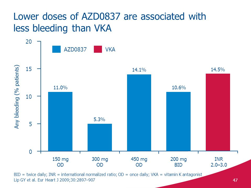 Lower doses of AZD0837 are associated with less bleeding than VKA
