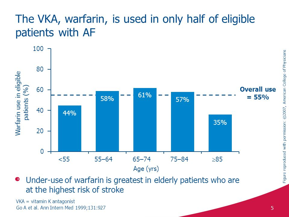 The VKA, warfarin, is used in only half of eligible patients with AF