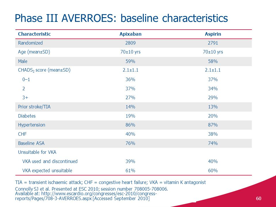 Phase III AVERROES: baseline characteristics