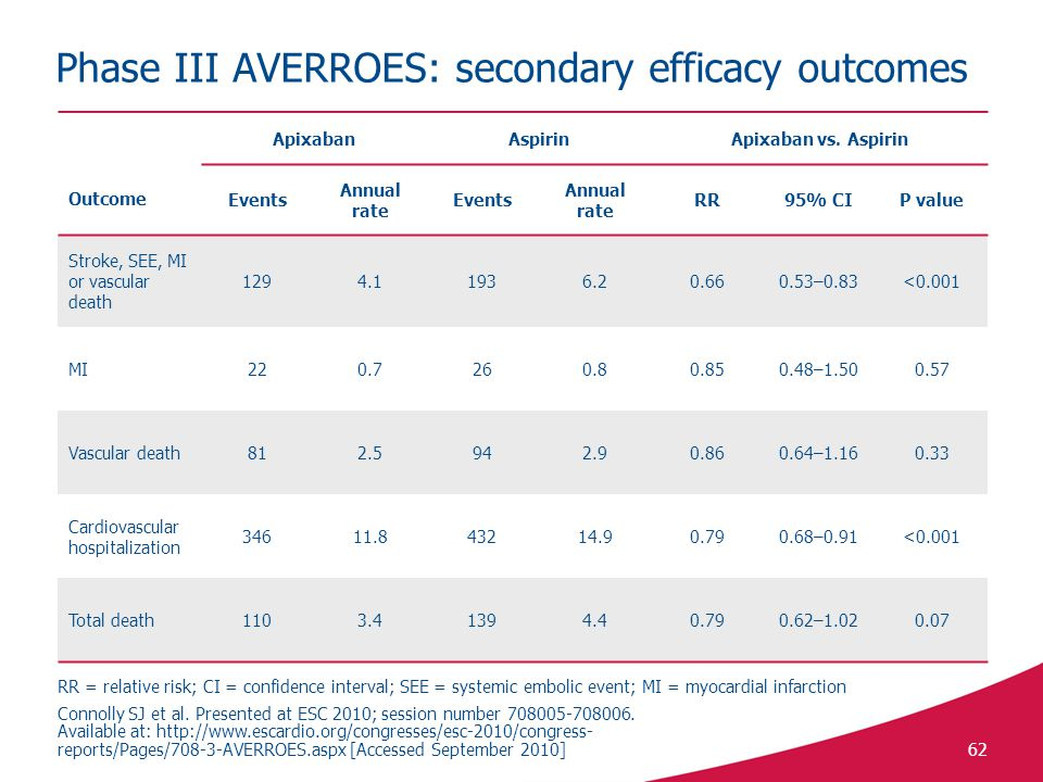 Phase III AVERROES: secondary efficacy outcomes