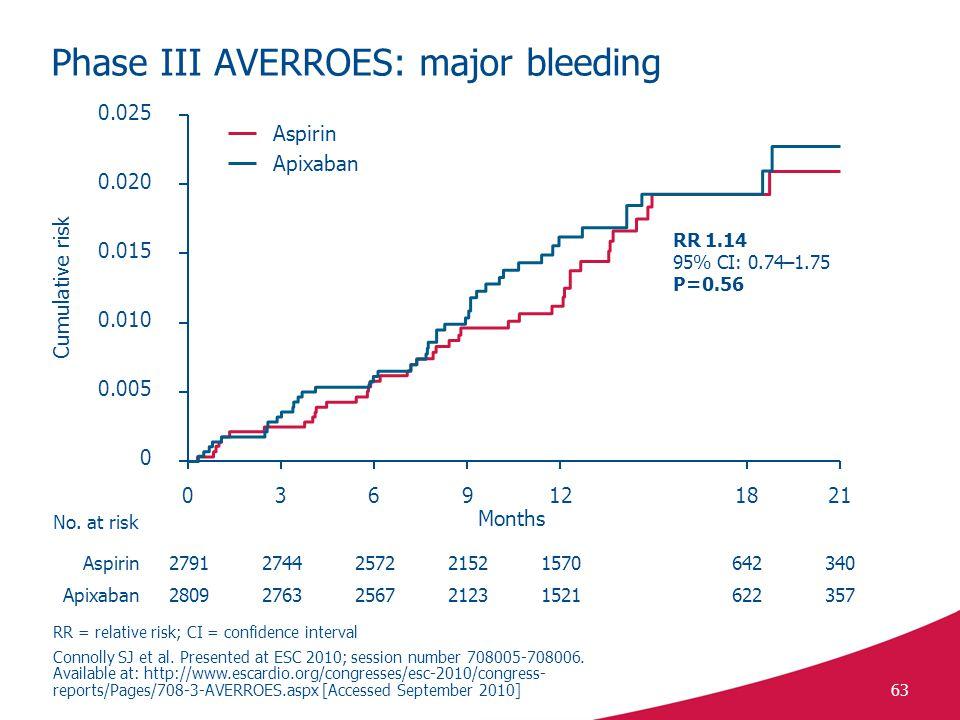 Phase III AVERROES: major bleeding