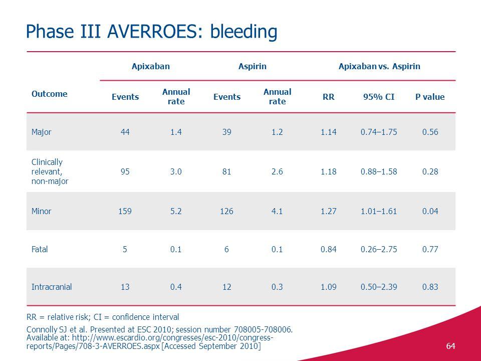Phase III AVERROES: bleeding