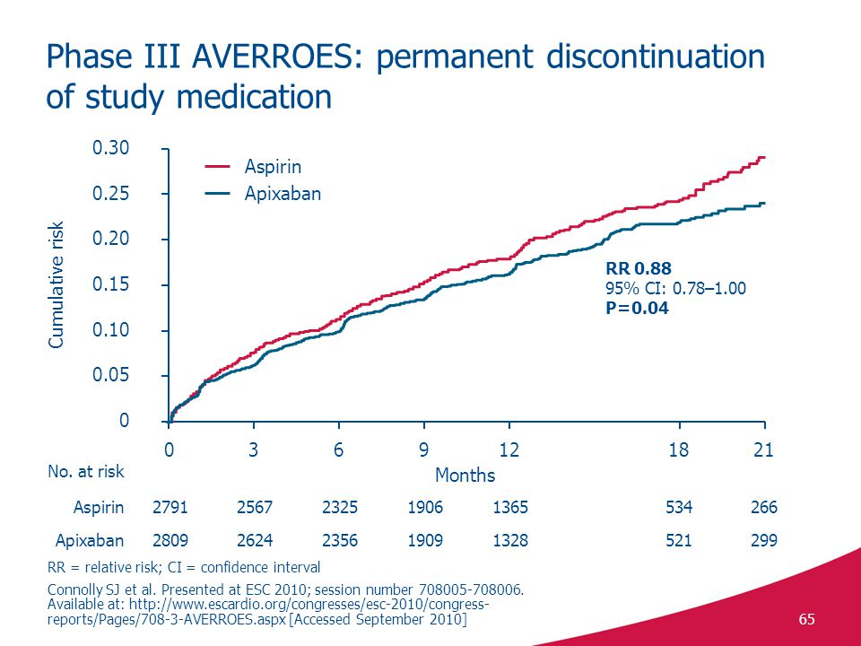 Phase III AVERROES: permanent discontinuation of study medication