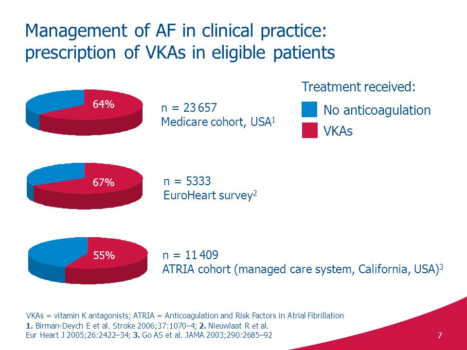 Management of AF in clinical practice: prescription of VKAs in eligible patients