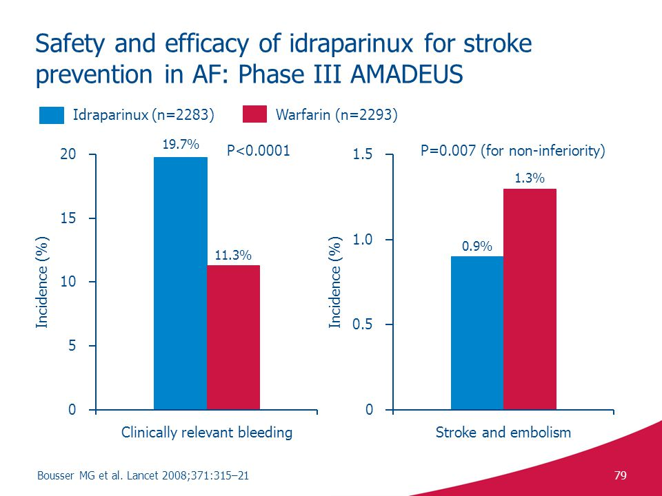 Safety and efficacy of idraparinux for stroke prevention in AF: Phase III AMADEUS