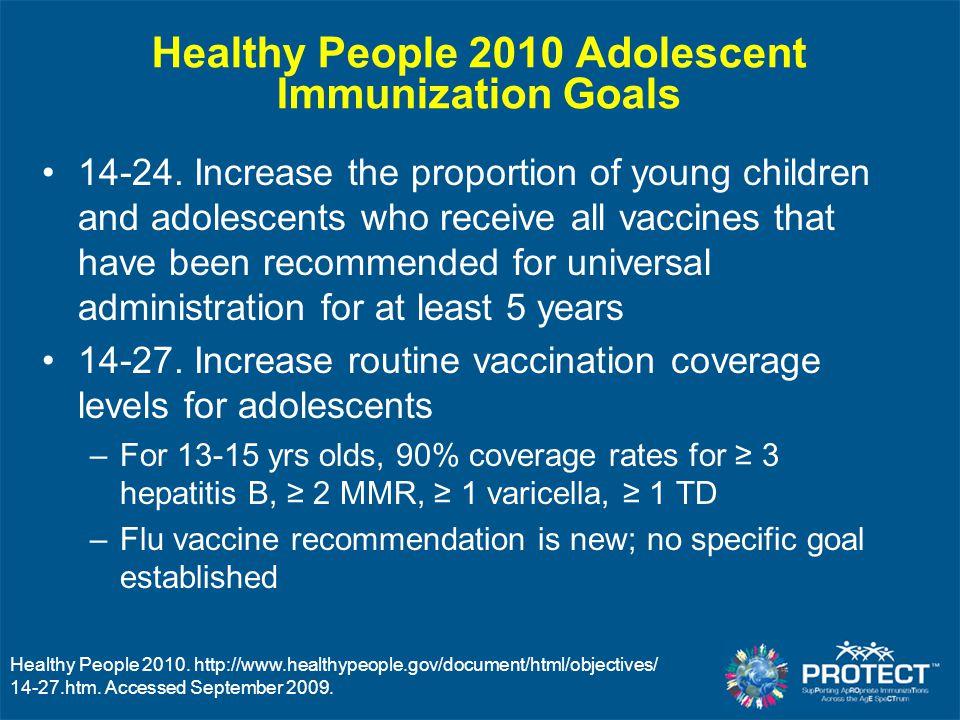 Healthy People 2010 Adolescent Immunization Goals