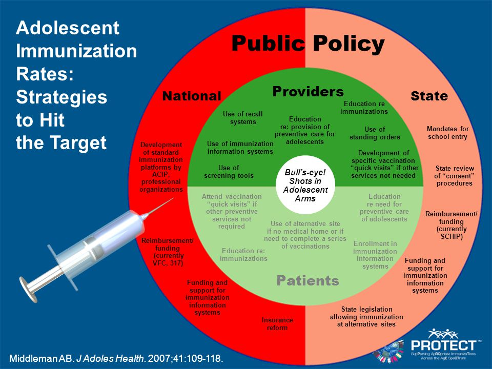Adolescent Immunization Rates: Strategies to Hit the Target