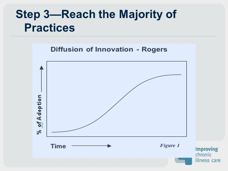 Step 3—Reach the Majority of Practices