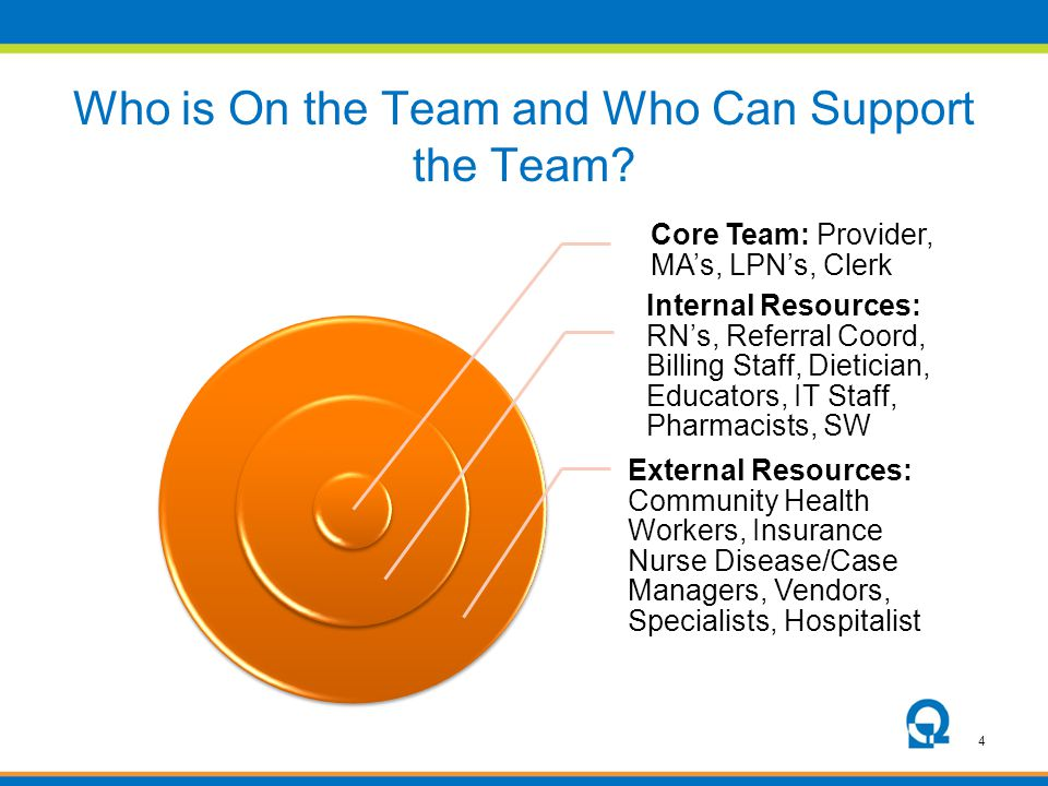 Who is On the Team and Who Can Support the Team
